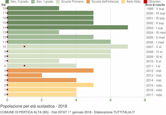 Grafico Popolazione in età scolastica - Pertica Alta 2018