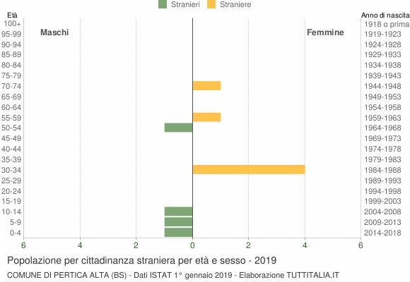 Grafico cittadini stranieri - Pertica Alta 2019