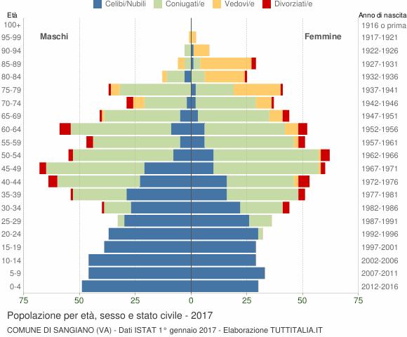 Grafico Popolazione per età, sesso e stato civile Comune di Sangiano (VA)