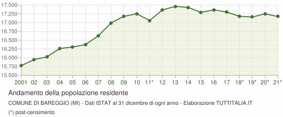 Andamento popolazione Comune di Bareggio (MI)