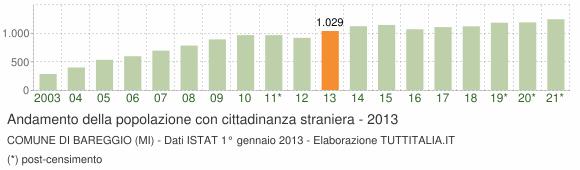 Grafico andamento popolazione stranieri Comune di Bareggio (MI)