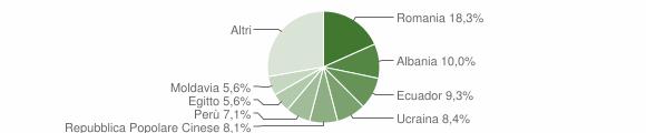 Grafico cittadinanza stranieri - Bareggio 2014