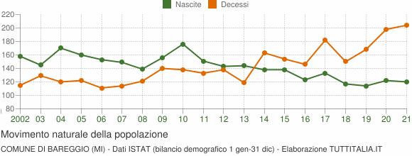 Grafico movimento naturale della popolazione Comune di Bareggio (MI)
