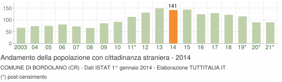 Grafico andamento popolazione stranieri Comune di Bordolano (CR)