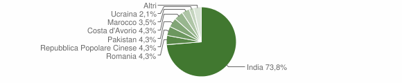 Grafico cittadinanza stranieri - Bordolano 2014