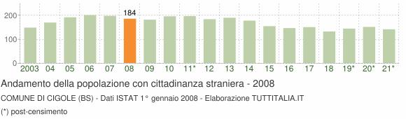 Grafico andamento popolazione stranieri Comune di Cigole (BS)