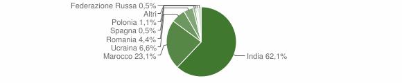 Grafico cittadinanza stranieri - Cigole 2012