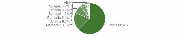 Grafico cittadinanza stranieri - Cigole 2017