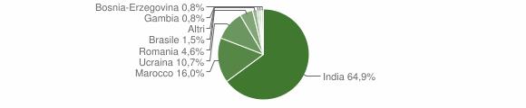 Grafico cittadinanza stranieri - Cigole 2018