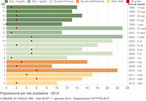 Grafico Popolazione in età scolastica - Cigole 2014