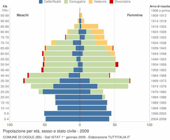 Grafico Popolazione per età, sesso e stato civile Comune di Cigole (BS)