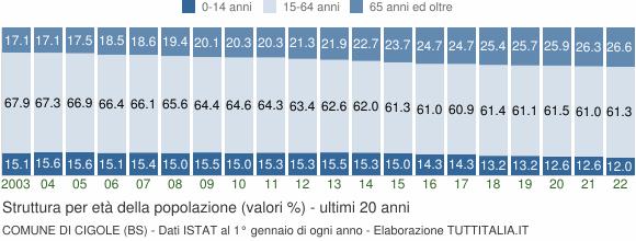 Grafico struttura della popolazione Comune di Cigole (BS)