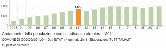 Grafico andamento popolazione stranieri Comune di Codogno (LO)