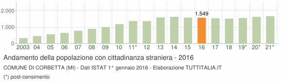 Grafico andamento popolazione stranieri Comune di Corbetta (MI)