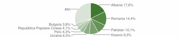 Grafico cittadinanza stranieri - Corbetta 2016