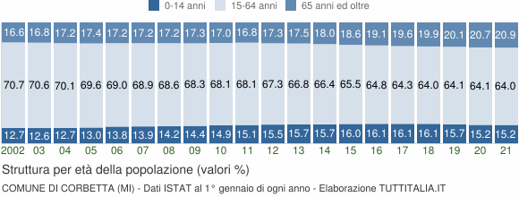 Grafico struttura della popolazione Comune di Corbetta (MI)