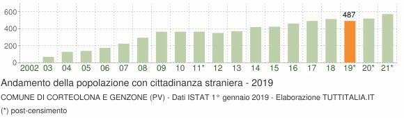 Grafico andamento popolazione stranieri Comune di Corteolona e Genzone (PV)