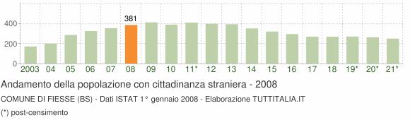 Grafico andamento popolazione stranieri Comune di Fiesse (BS)