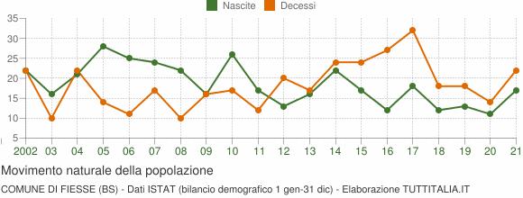 Grafico movimento naturale della popolazione Comune di Fiesse (BS)