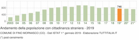 Grafico andamento popolazione stranieri Comune di Fino Mornasco (CO)