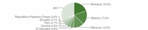 Grafico cittadinanza stranieri - Marnate 2019