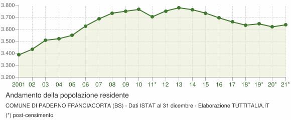 Andamento popolazione Comune di Paderno Franciacorta (BS)