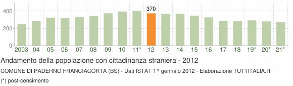 Grafico andamento popolazione stranieri Comune di Paderno Franciacorta (BS)