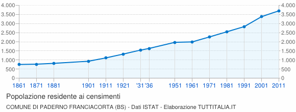 Grafico andamento storico popolazione Comune di Paderno Franciacorta (BS)