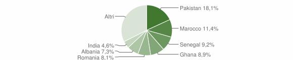 Grafico cittadinanza stranieri - Paderno Franciacorta 2012
