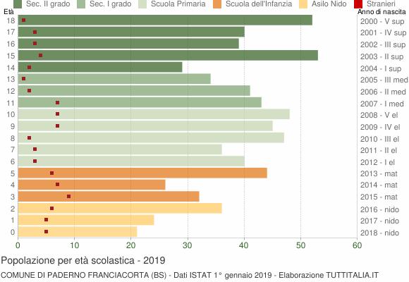 Grafico Popolazione in età scolastica - Paderno Franciacorta 2019