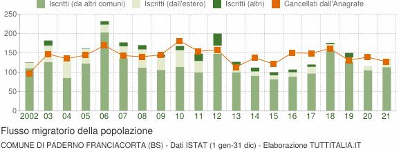 Flussi migratori della popolazione Comune di Paderno Franciacorta (BS)