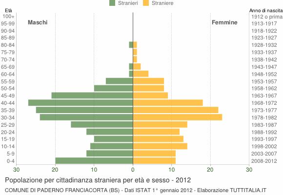 Grafico cittadini stranieri - Paderno Franciacorta 2012