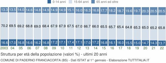 Grafico struttura della popolazione Comune di Paderno Franciacorta (BS)