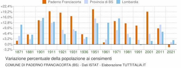 Grafico variazione percentuale della popolazione Comune di Paderno Franciacorta (BS)