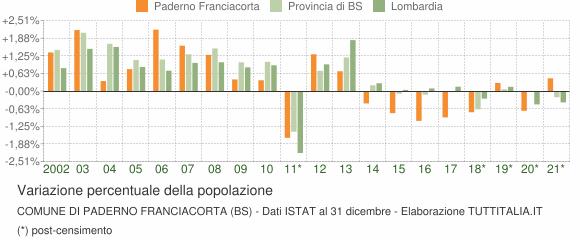 Variazione percentuale della popolazione Comune di Paderno Franciacorta (BS)