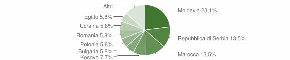 Grafico cittadinanza stranieri - Piario 2016