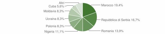 Grafico cittadinanza stranieri - Piario 2019