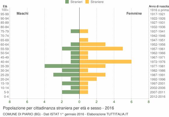Grafico cittadini stranieri - Piario 2016