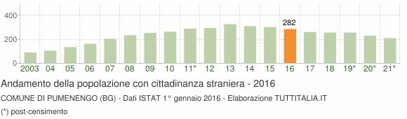 Grafico andamento popolazione stranieri Comune di Pumenengo (BG)