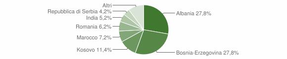 Grafico cittadinanza stranieri - Pumenengo 2014