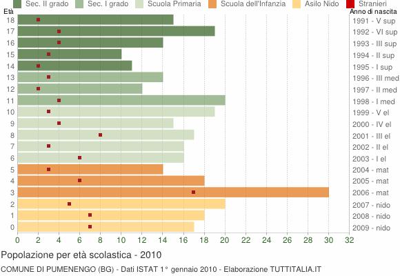 Grafico Popolazione in età scolastica - Pumenengo 2010