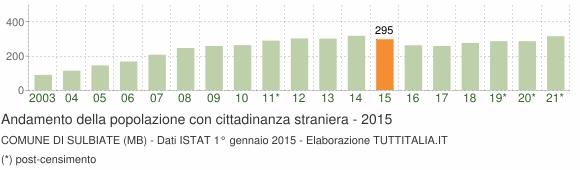 Grafico andamento popolazione stranieri Comune di Sulbiate (MB)