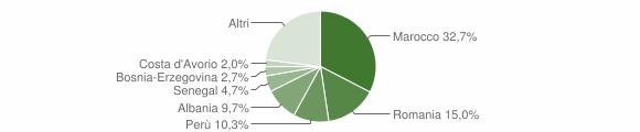 Grafico cittadinanza stranieri - Sulbiate 2012
