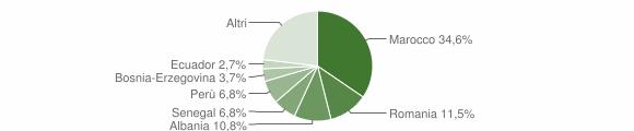 Grafico cittadinanza stranieri - Sulbiate 2015