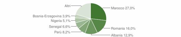 Grafico cittadinanza stranieri - Sulbiate 2017
