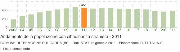 Grafico andamento popolazione stranieri Comune di Tremosine sul Garda (BS)