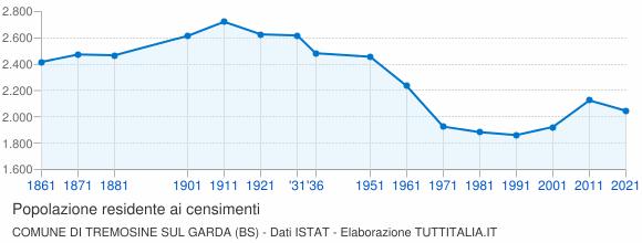 Grafico andamento storico popolazione Comune di Tremosine sul Garda (BS)