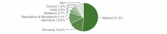 Grafico cittadinanza stranieri - Tremosine sul Garda 2009