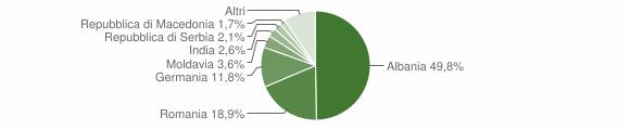 Grafico cittadinanza stranieri - Tremosine sul Garda 2010