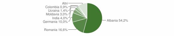 Grafico cittadinanza stranieri - Tremosine sul Garda 2015